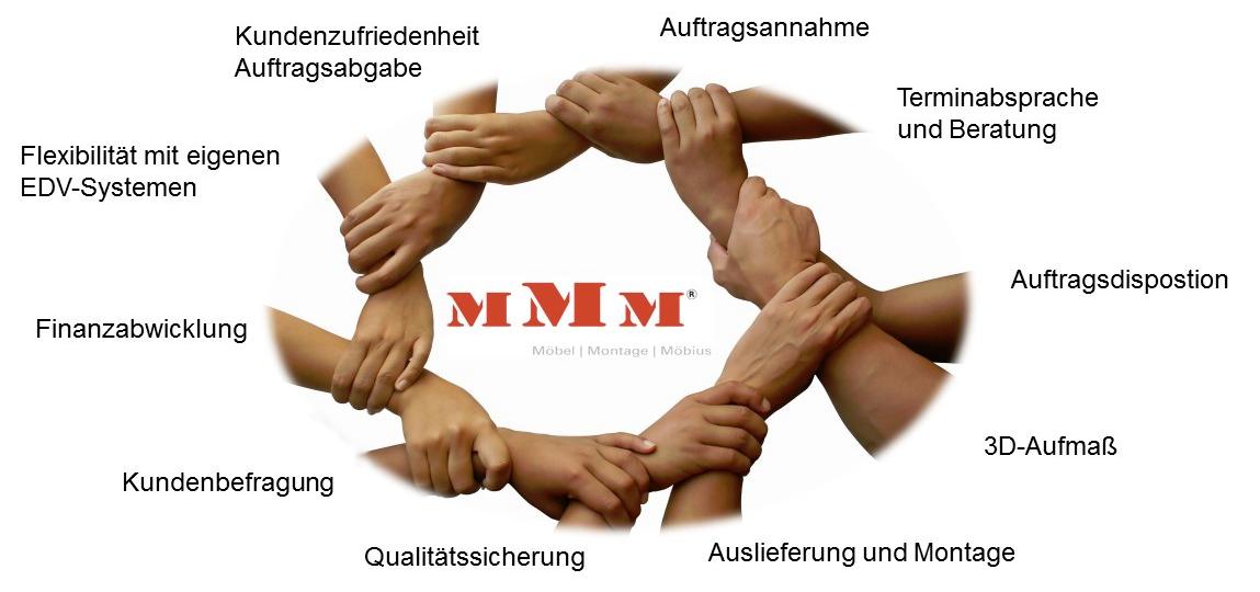 Unternehmen - Die Möbel-Montage-Möbius Service GmbH ist ein